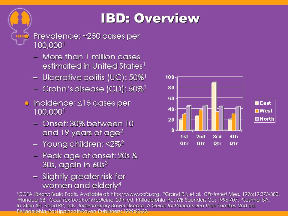 IBD: Overview Prevalence: ~250 cases per 100,000 1 Prevalence: ~250 cases per 100,000 1 –More than 1 million cases estimated in United States 1 –Ulcer