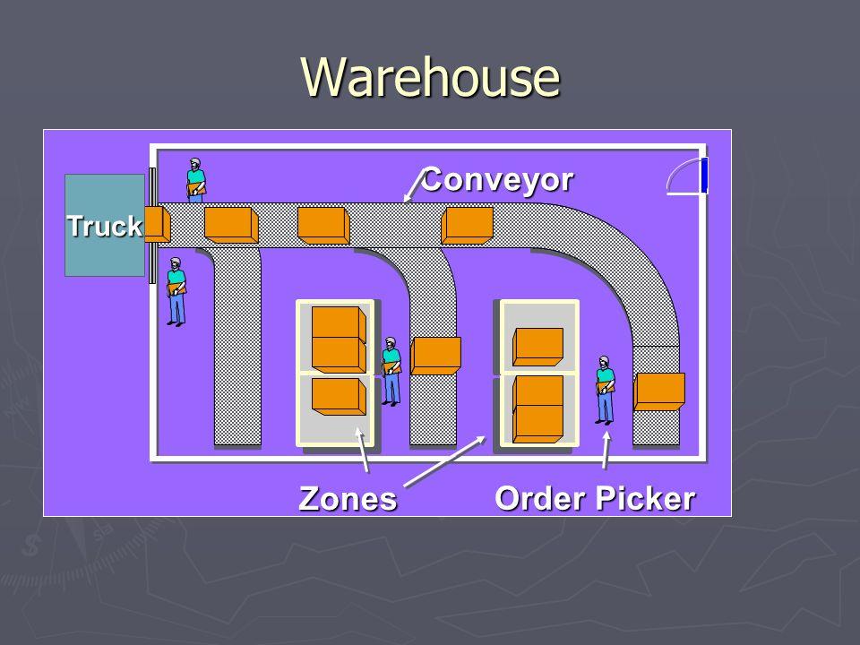 Warehouse Zones Conveyor Truck Order Picker