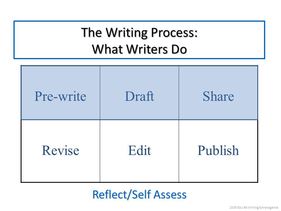 The Writing Process: What Writers Do Reflect/Self Assess Pre-writeDraftShare ReviseEditPublish 2009 ESU #3 Writing Extravaganza