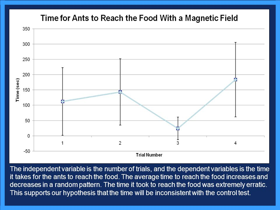 The independent variable is the number of trials, and the dependent variables is the time it takes for the ants to reach the food.