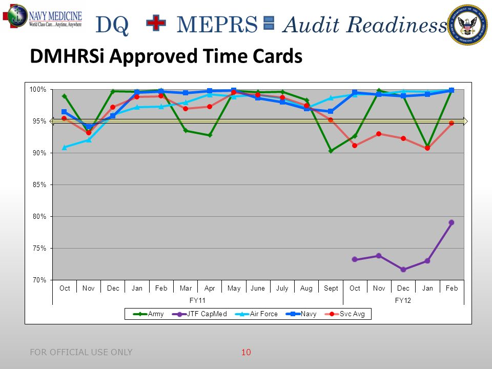 DQ MEPRS Audit Readiness FOR OFFICIAL USE ONLY 10 DMHRSi Approved Time Cards