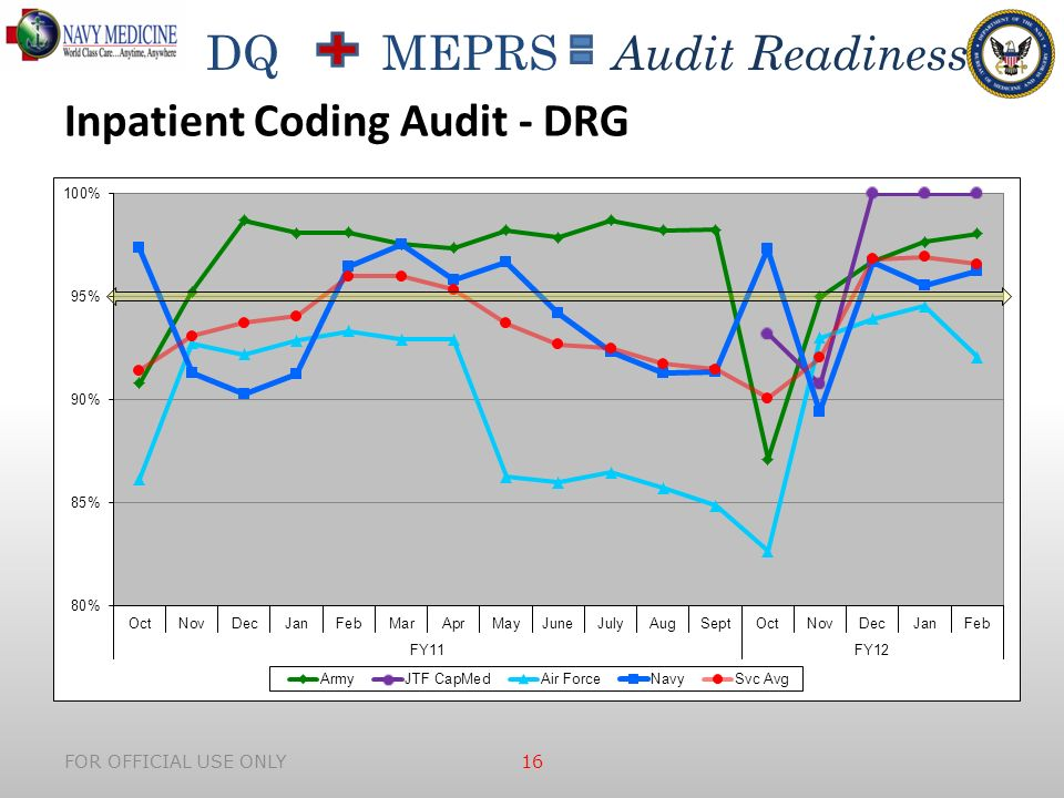 DQ MEPRS Audit Readiness FOR OFFICIAL USE ONLY 16 Inpatient Coding Audit - DRG