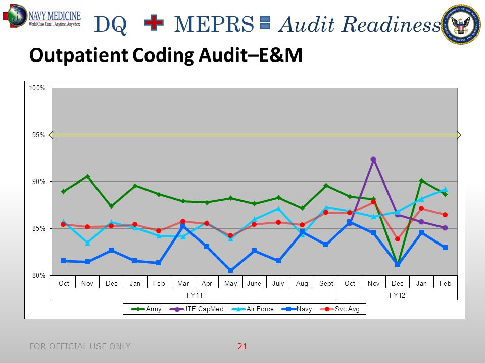 DQ MEPRS Audit Readiness FOR OFFICIAL USE ONLY 21 Outpatient Coding Audit–E&M