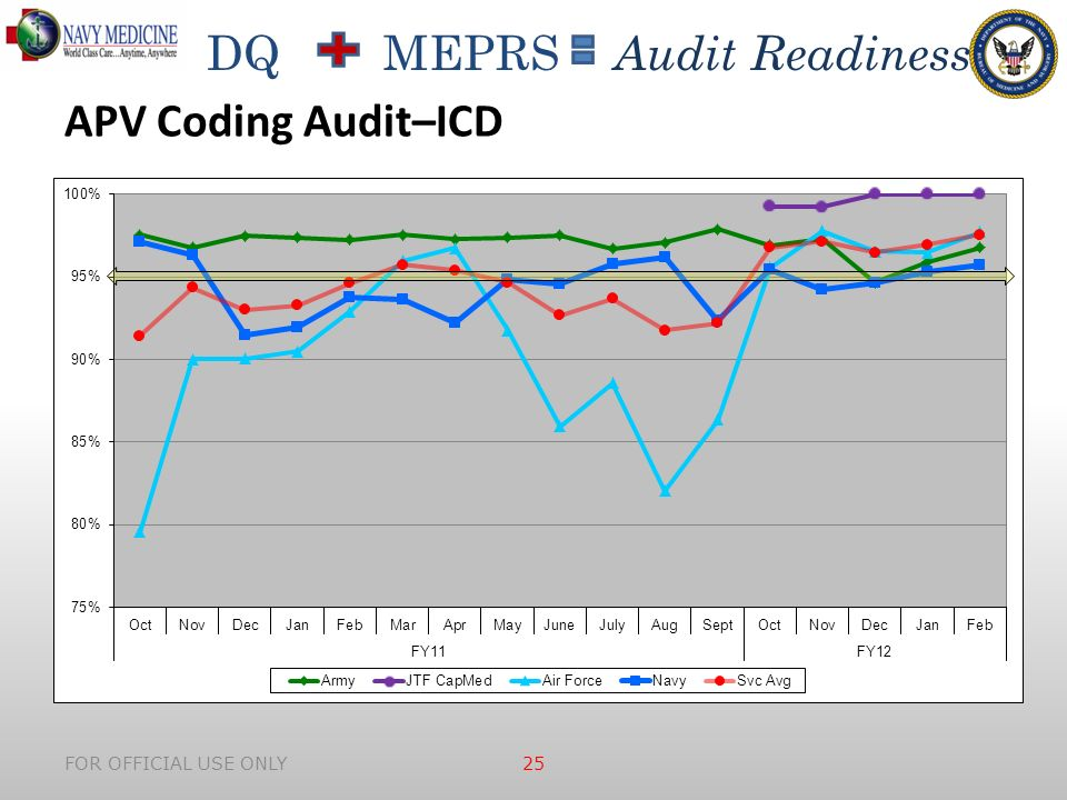 DQ MEPRS Audit Readiness FOR OFFICIAL USE ONLY 25 APV Coding Audit–ICD
