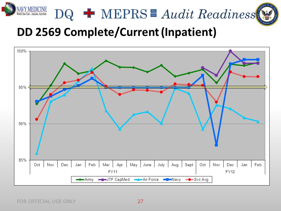 DQ MEPRS Audit Readiness FOR OFFICIAL USE ONLY 27 DD 2569 Complete/Current (Inpatient)