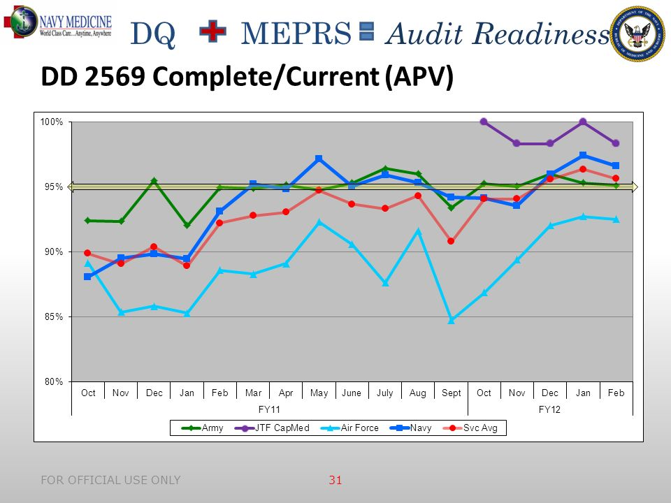 DQ MEPRS Audit Readiness FOR OFFICIAL USE ONLY 31 DD 2569 Complete/Current (APV)