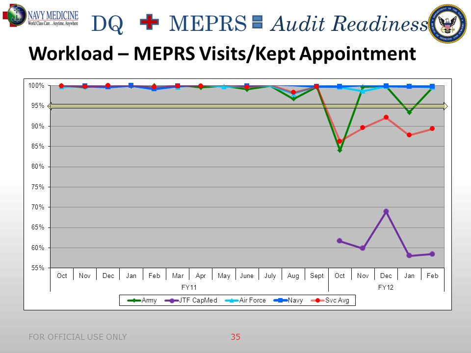 DQ MEPRS Audit Readiness FOR OFFICIAL USE ONLY 35 Workload – MEPRS Visits/Kept Appointment