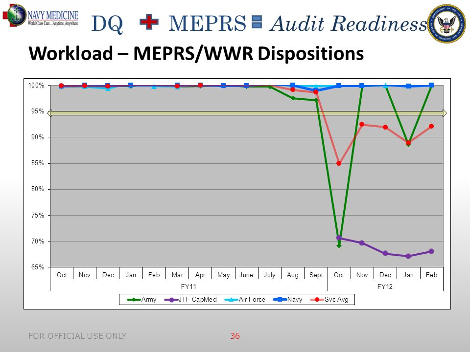 DQ MEPRS Audit Readiness FOR OFFICIAL USE ONLY 36 Workload – MEPRS/WWR Dispositions