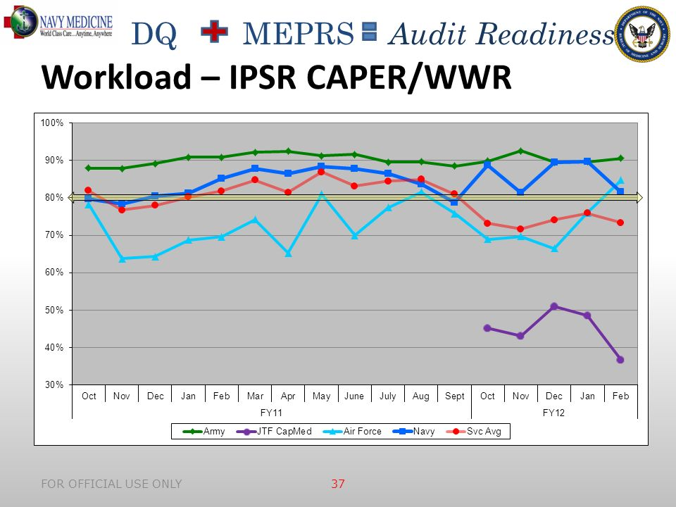 DQ MEPRS Audit Readiness Workload – IPSR CAPER/WWR FOR OFFICIAL USE ONLY 37