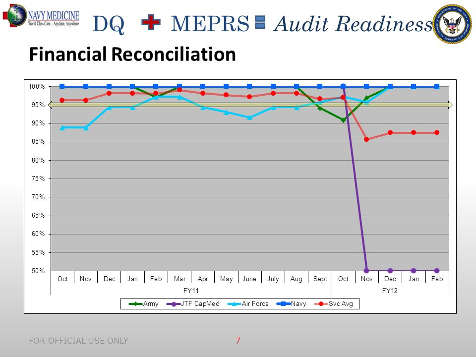 DQ MEPRS Audit Readiness FOR OFFICIAL USE ONLY 7 Financial Reconciliation