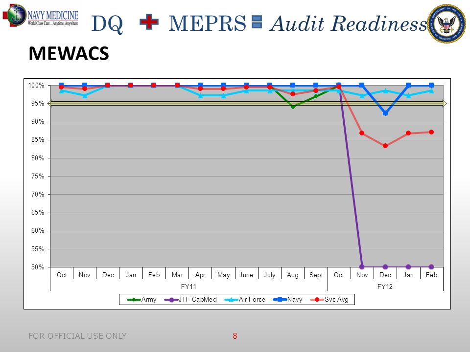 DQ MEPRS Audit Readiness FOR OFFICIAL USE ONLY 8 MEWACS