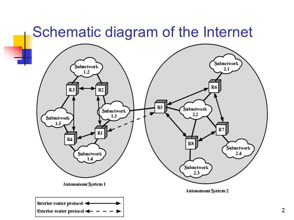 Lecture 4: Internet Routing2 Schematic diagram of the Internet
