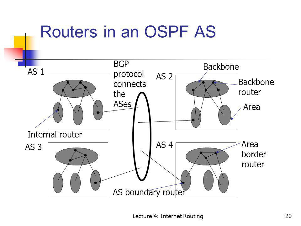 Lecture 4: Internet Routing20 Routers in an OSPF AS AS 1 AS 2 Internal router AS 3 AS 4 Area Backbone router Backbone Area border router AS boundary r