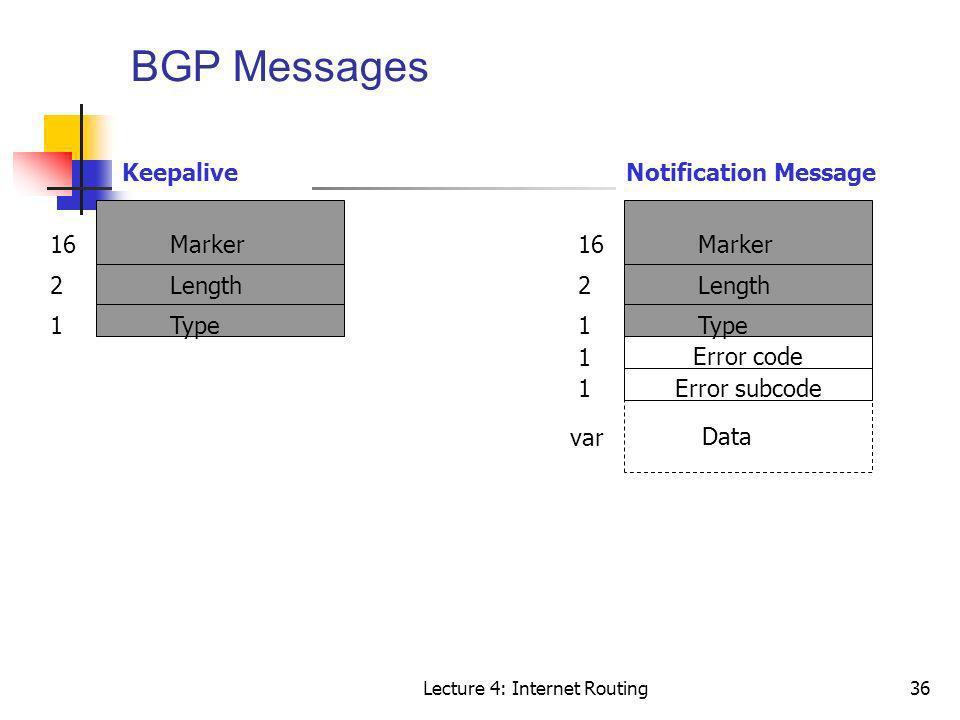 Lecture 4: Internet Routing36 BGP Messages Marker Length Type 16 2 1 Marker Length Type 16 2 1 1 Error code Data var KeepaliveNotification Message 1Er