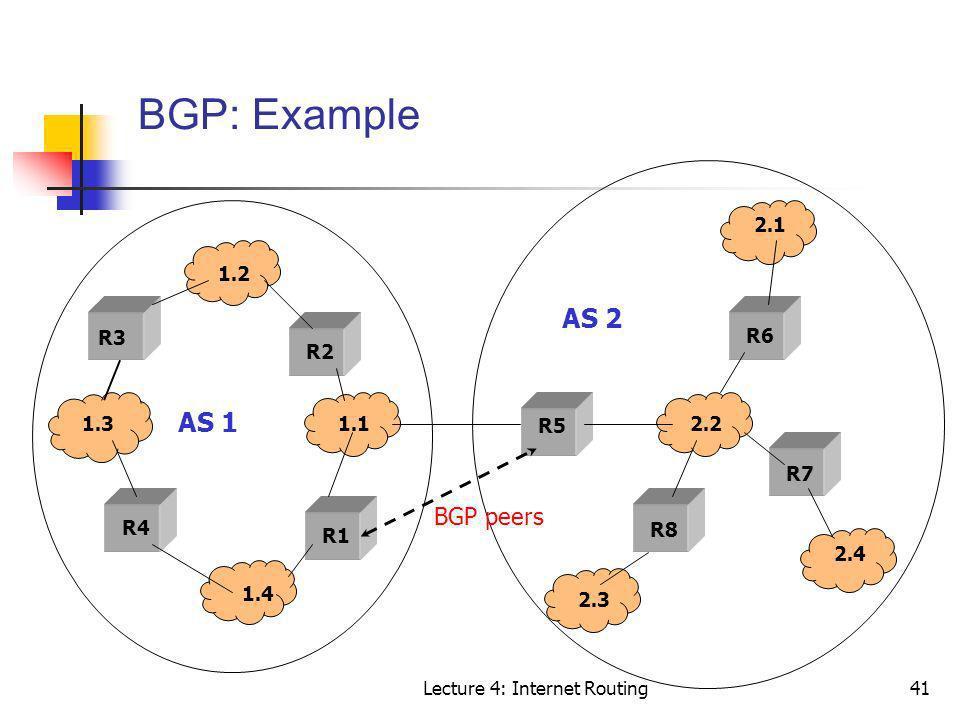 Lecture 4: Internet Routing41 BGP: Example R3 R2 R1 R4 R8 R7 R6 R5 2.1 2.2 2.3 2.4 1.4 1.1 1.2 1.3 AS 1 AS 2 BGP peers