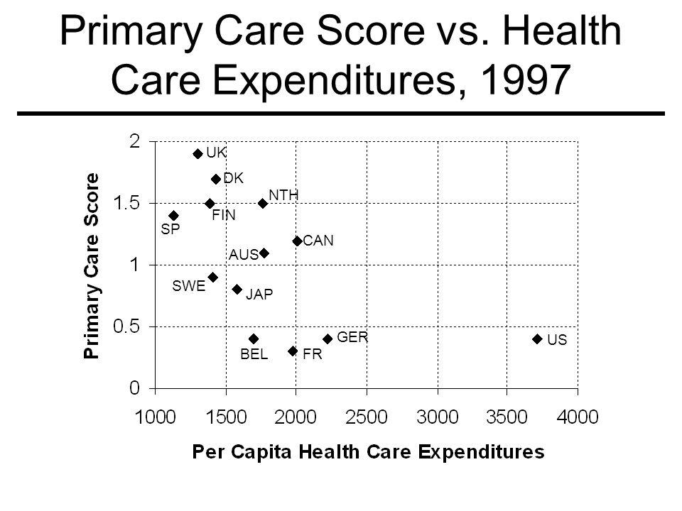 Primary Care Score vs. Health Care Expenditures, 1997 US NTH CAN AUS SWE JAP BELFR GER SP DK FIN UK
