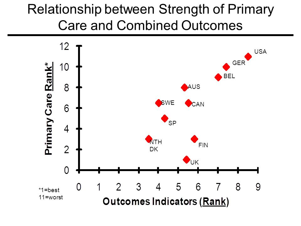 Relationship between Strength of Primary Care and Combined Outcomes USA GER BEL AUS SWE SP CAN FIN UK NTH DK *1=best 11=worst
