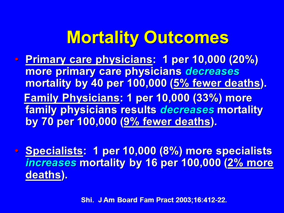 Mortality Outcomes Primary care physicians: 1 per 10,000 (20%) more primary care physicians decreases mortality by 40 per 100,000 (5% fewer deaths).Pr