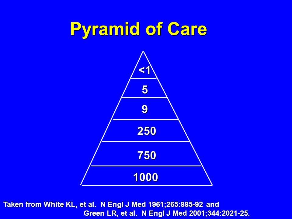 Pyramid of Care <1 5 9 250 750 1000 Taken from White KL, et al. N Engl J Med 1961;265:885-92 and Green LR, et al. N Engl J Med 2001;344:2021-25.