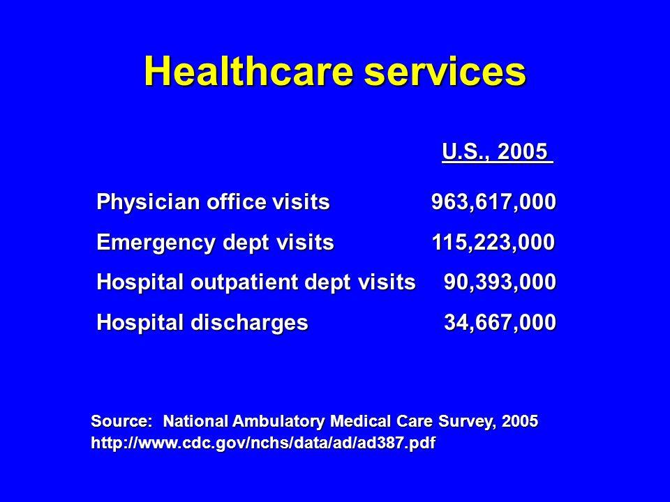 Healthcare services U.S., 2005 U.S., 2005 Physician office visits963,617,000 Emergency dept visits115,223,000 Hospital outpatient dept visits 90,393,0
