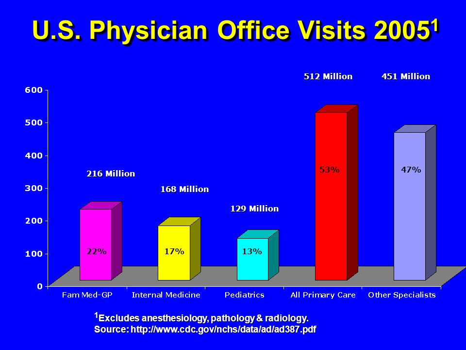 U.S. Physician Office Visits 2005 1 1 Excludes anesthesiology, pathology & radiology. Source: http://www.cdc.gov/nchs/data/ad/ad387.pdf 216 Million 22