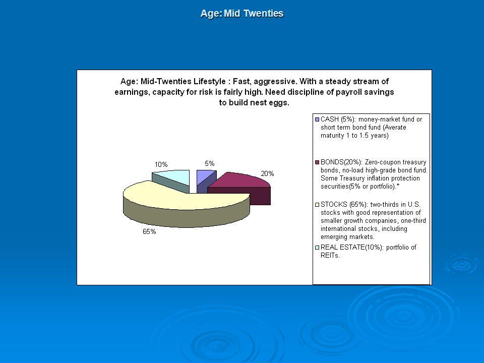 Age: Mid Twenties