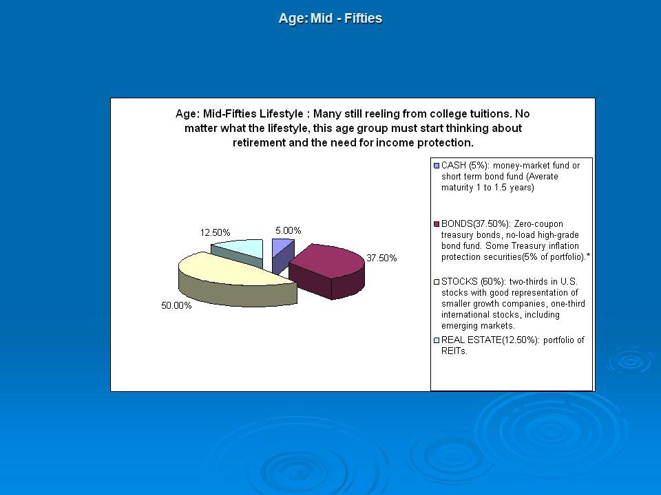 Age: Mid - Fifties