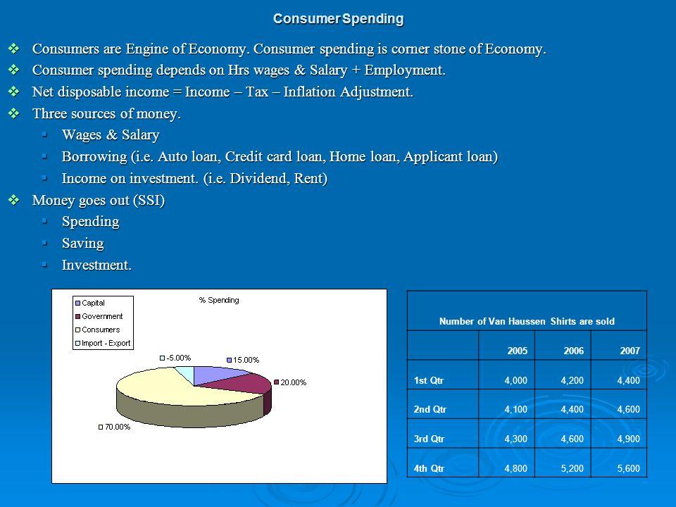 Consumers are Engine of Economy. Consumer spending is corner stone of Economy. Consumers are Engine of Economy. Consumer spending is corner stone of E