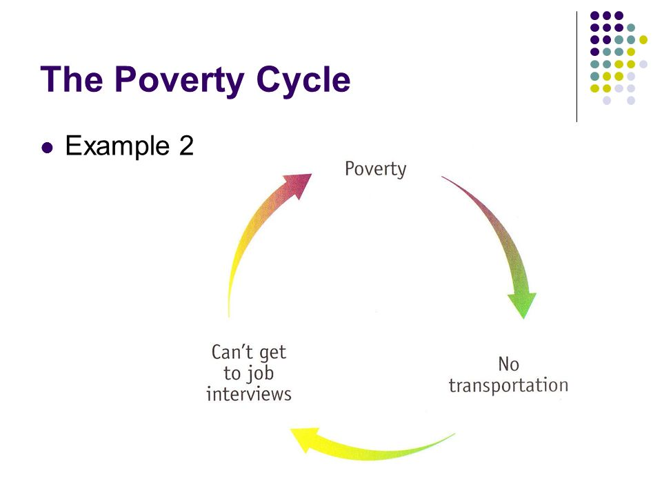 The Poverty Cycle Example 2