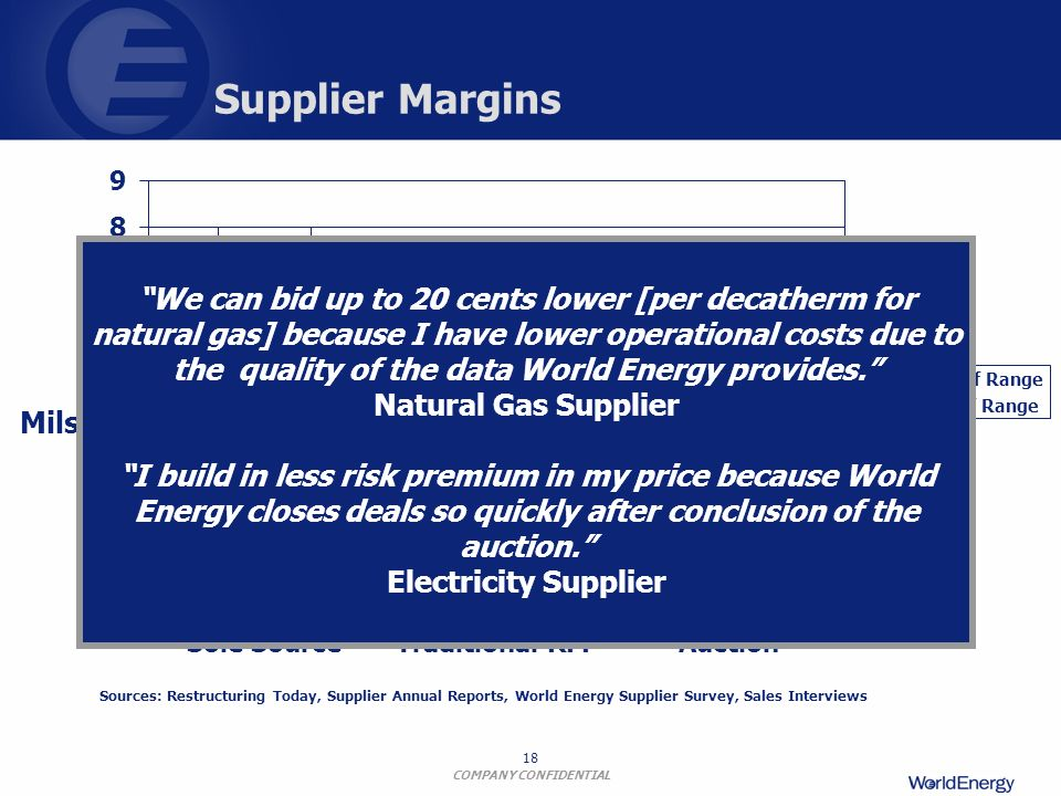 COMPANY CONFIDENTIAL 18 Supplier Margins Sources: Restructuring Today, Supplier Annual Reports, World Energy Supplier Survey, Sales Interviews Mils 0