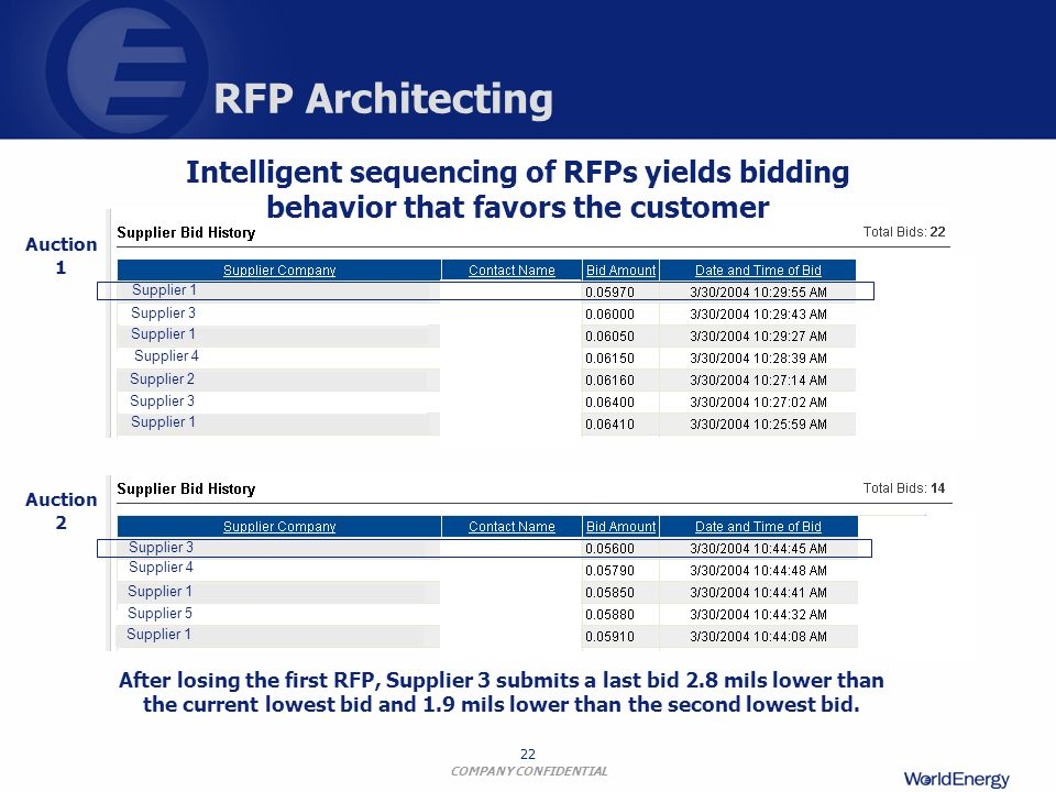 COMPANY CONFIDENTIAL 22 RFP Architecting Intelligent sequencing of RFPs yields bidding behavior that favors the customer After losing the first RFP, S