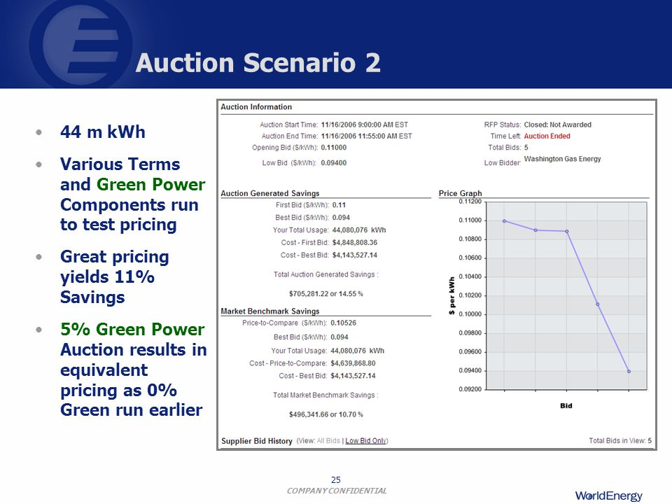 COMPANY CONFIDENTIAL 25 Auction Scenario 2 44 m kWh Various Terms and Green Power Components run to test pricing Great pricing yields 11% Savings 5% G