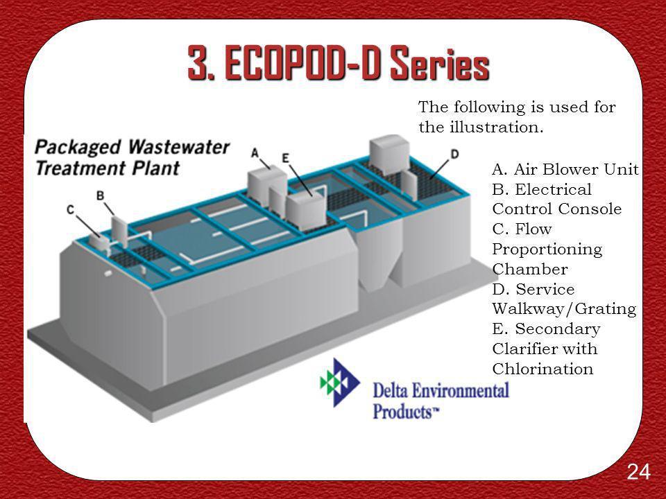 23 2. ECOPOD-C Series