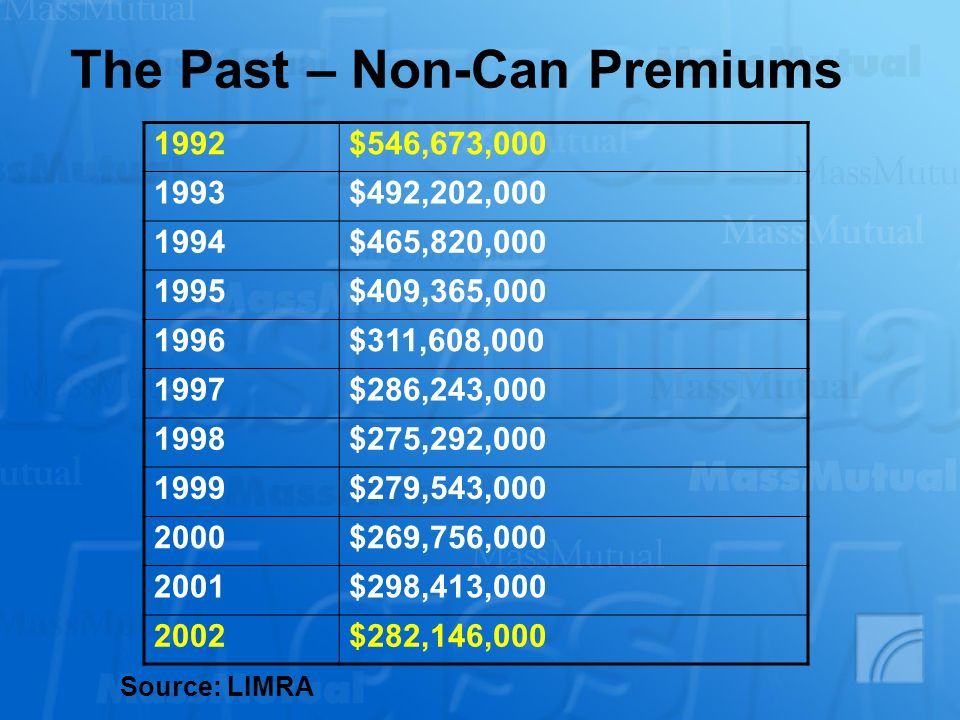 The Past – Non-Can Premiums 1992$546,673,000 1993$492,202,000 1994$465,820,000 1995$409,365,000 1996$311,608,000 1997$286,243,000 1998$275,292,000 1999$279,543,000 2000$269,756,000 2001$298,413,000 2002$282,146,000 Source: LIMRA