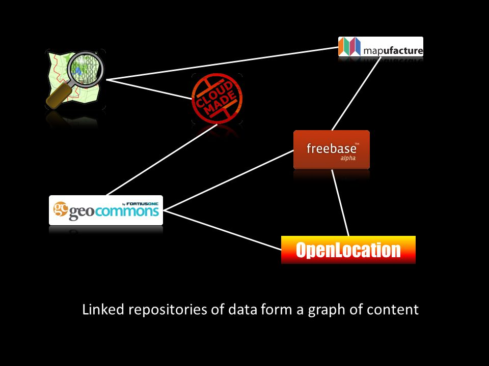 OpenLocation Linked repositories of data form a graph of content