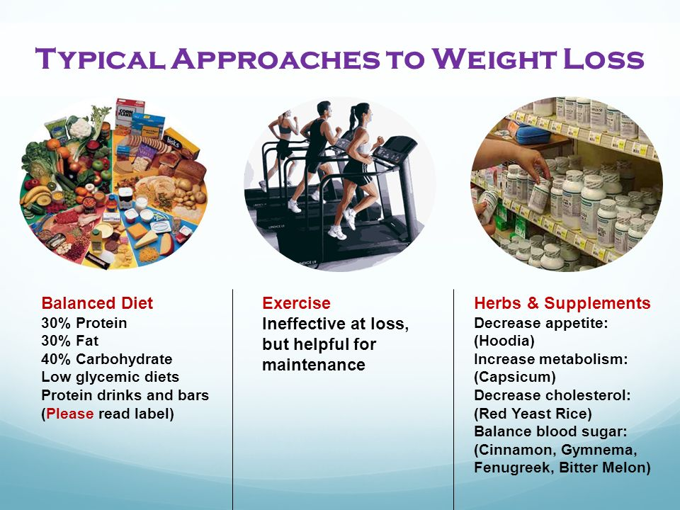 Typical Approaches to Weight Loss Balanced Diet 30% Protein 30% Fat 40% Carbohydrate Low glycemic diets Protein drinks and bars (Please read label) Exercise Ineffective at loss, but helpful for maintenance Herbs & Supplements Decrease appetite: (Hoodia) Increase metabolism: (Capsicum) Decrease cholesterol: (Red Yeast Rice) Balance blood sugar: (Cinnamon, Gymnema, Fenugreek, Bitter Melon)