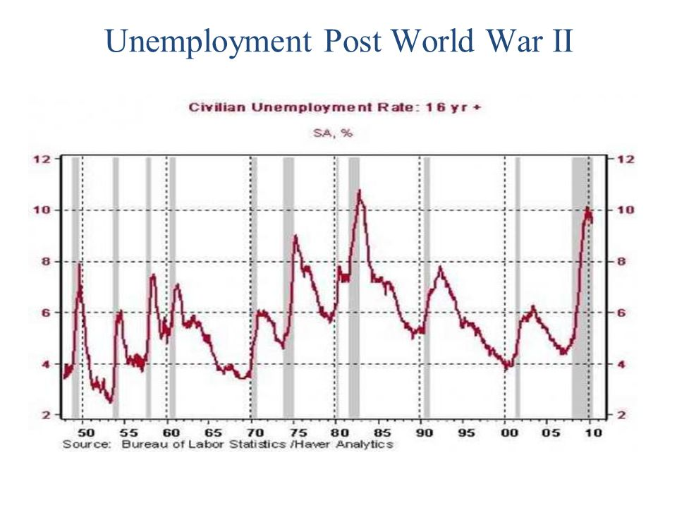 Unemployment Post World War II