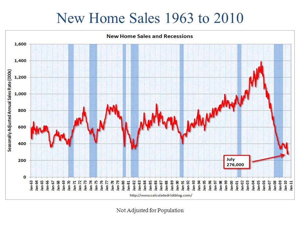 New Home Sales 1963 to 2010 Not Adjusted for Population