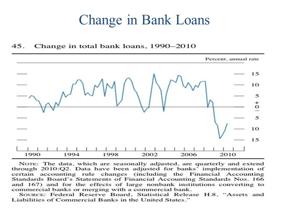 Change in Bank Loans