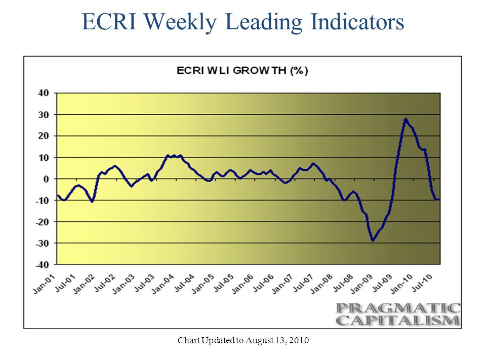 Long-Term History of ECRI Chart Doesn t Include July and August Data