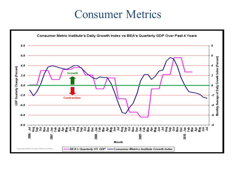 Consumer Metrics
