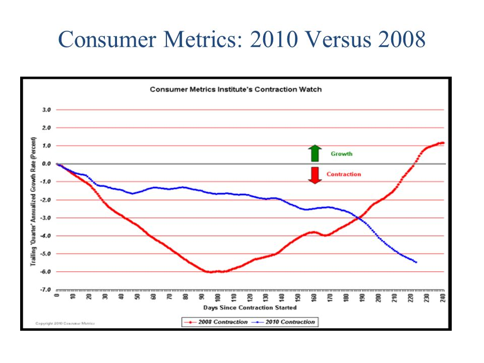 Consumer Confidence 2000 to 2010 Red Line Bottom of Previous Recession