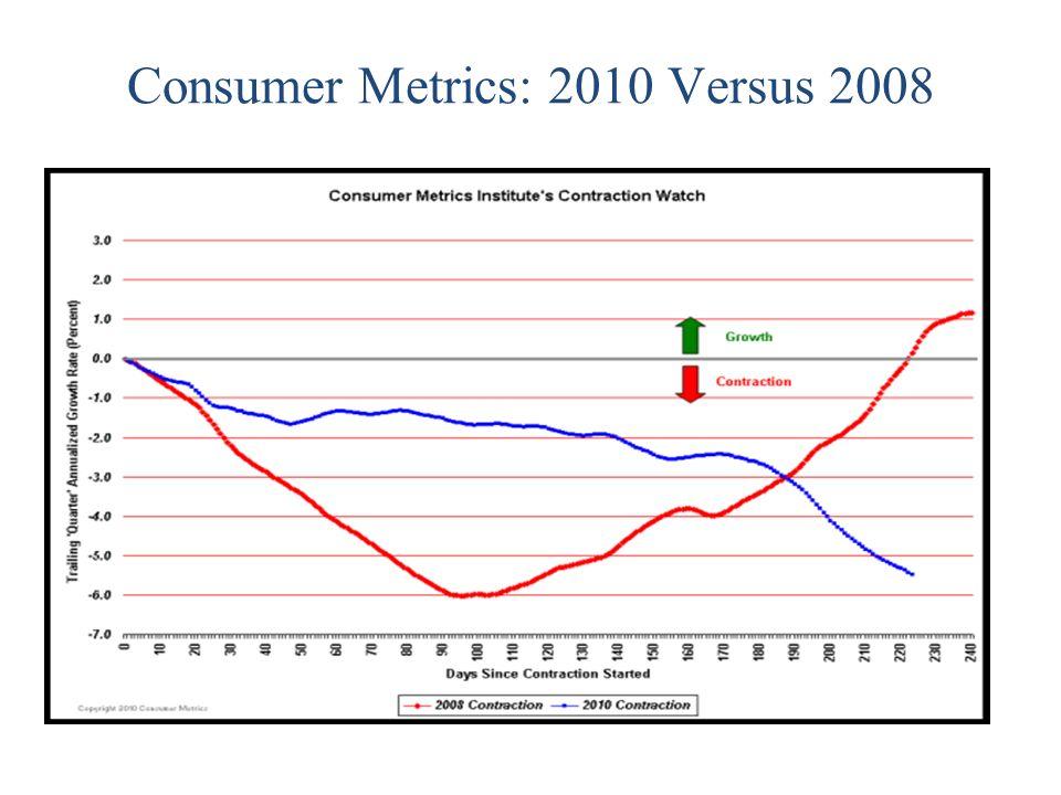 Consumer Metrics: 2010 Versus 2008