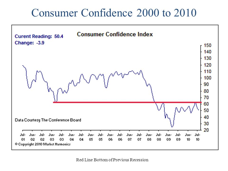Consumer Confidence – Present Situation Red Line Bottom of Last Recession
