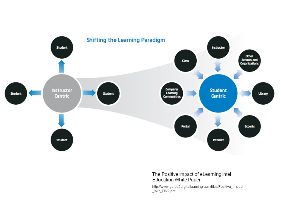 The Positive Impact of eLearning Intel Education White Paper http://www.guide2digitallearning.com/files/Positive_Impact _WP_FIN2.pdf