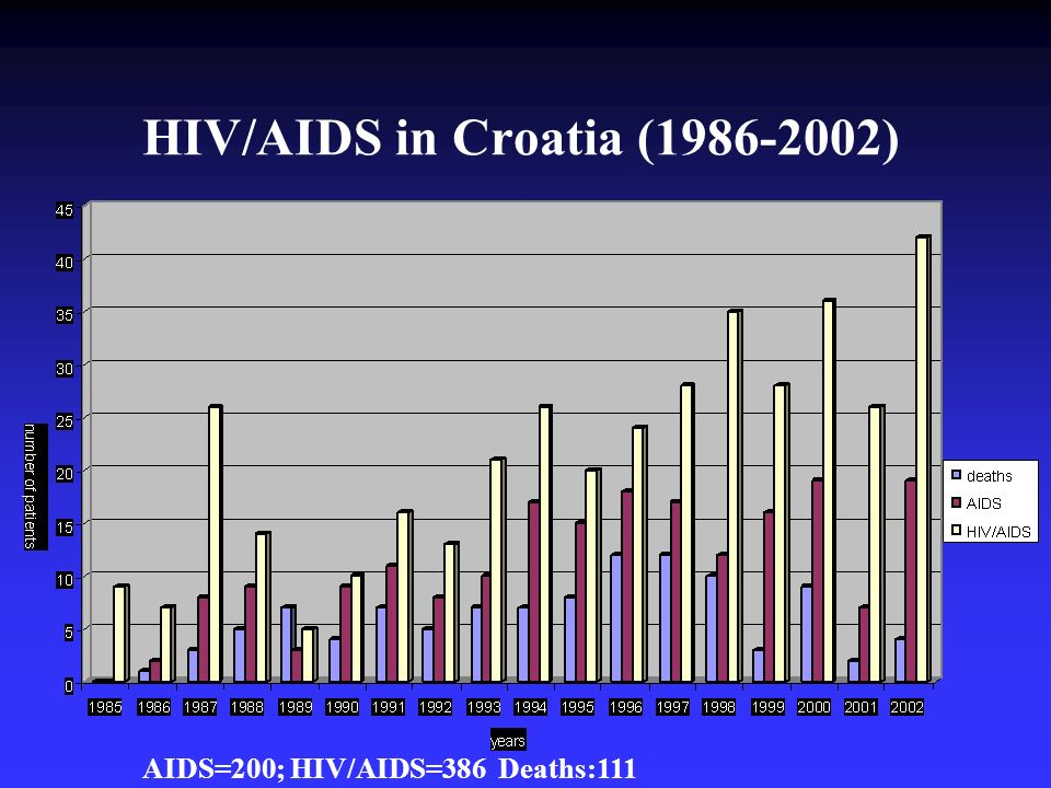 HIV/AIDS in Croatia (1986-2002) AIDS=200; HIV/AIDS=386 Deaths:111