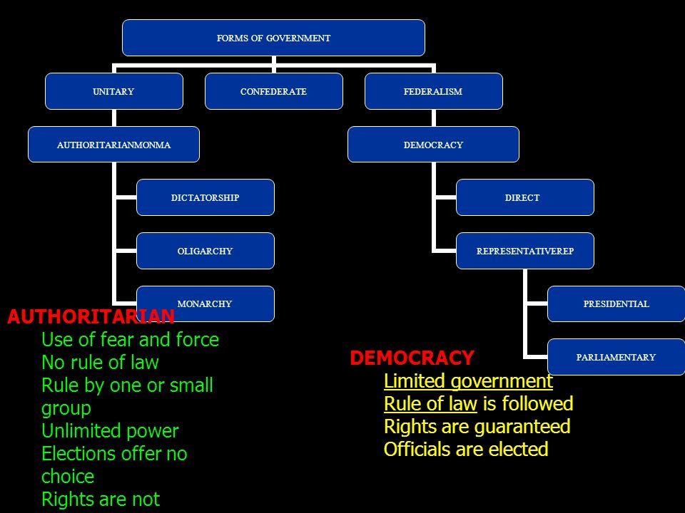 FORMS OF GOVERNMENT UNITARY AUTHORITARIANMONMA DICTATORSHIP OLIGARCHY MONARCHY CONFEDERATEFEDERALISM DEMOCRACY DIRECT REPRESENTATIVEREP PRESIDENTIAL P