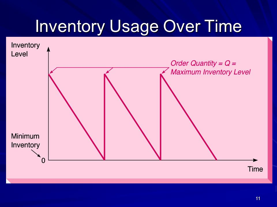 11 Inventory Usage Over Time