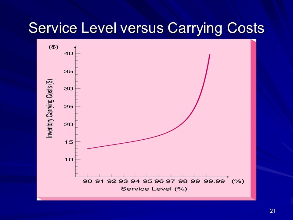 21 Service Level versus Carrying Costs