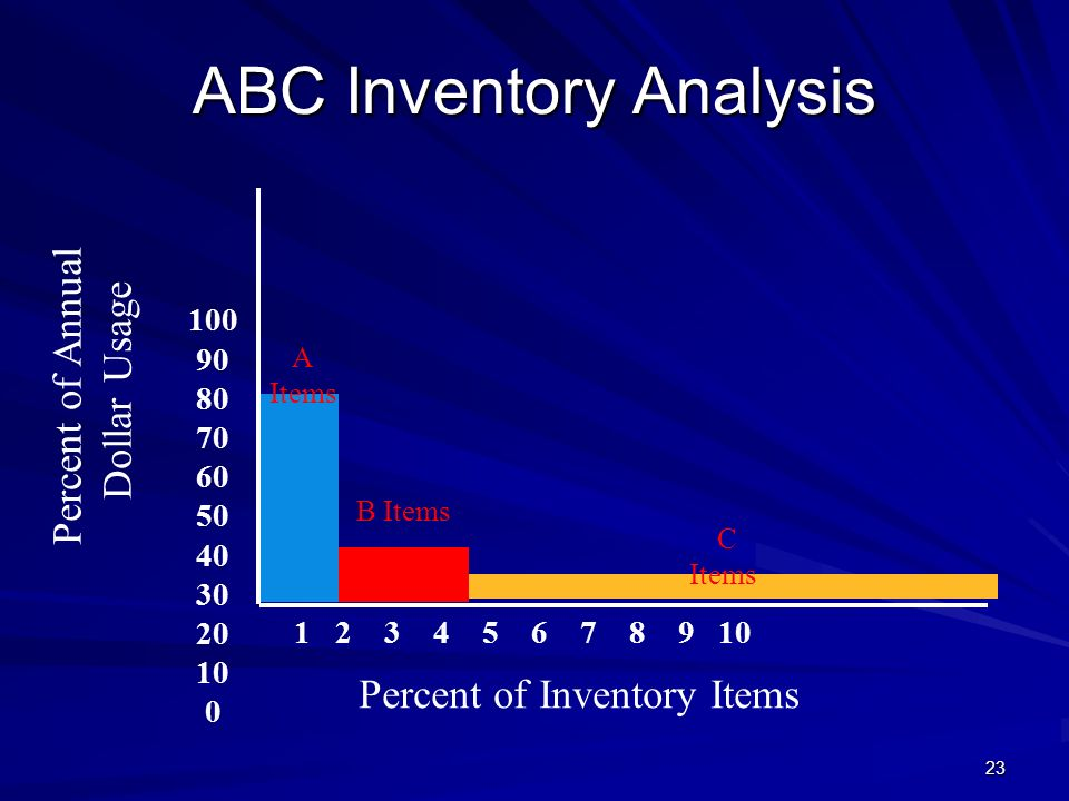 23 ABC Inventory Analysis 100 90 80 70 60 50 40 30 20 10 0 Percent of Inventory Items Percent of Annual Dollar Usage 1 2 3 4 5 6 7 8 9 10 A Items B It
